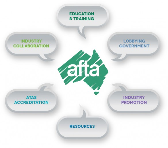 AFTA's key industry focus