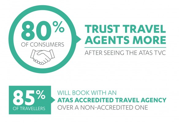 80% OF CONSUMERS TRUST TRAVEL AGENTS