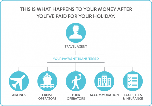 What happens to your money infographic